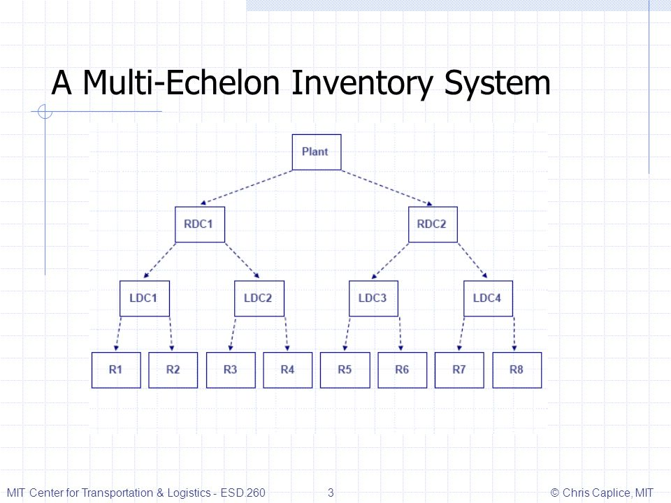 A Multi-Echelon Inventory System