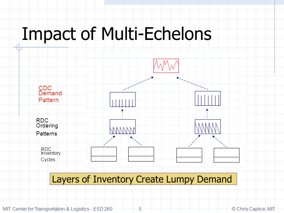 Impact of Multi-Echelons
