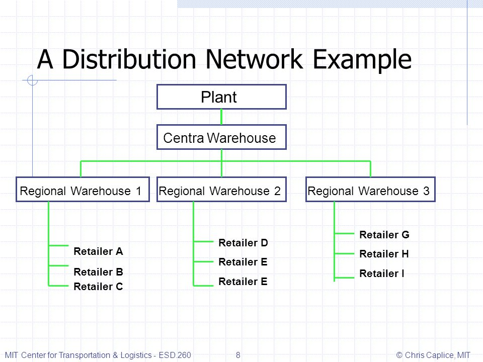 A Distribution Network Example