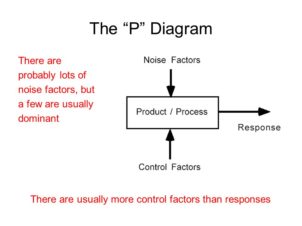 The P Diagram There are probably lots of noise factors, but