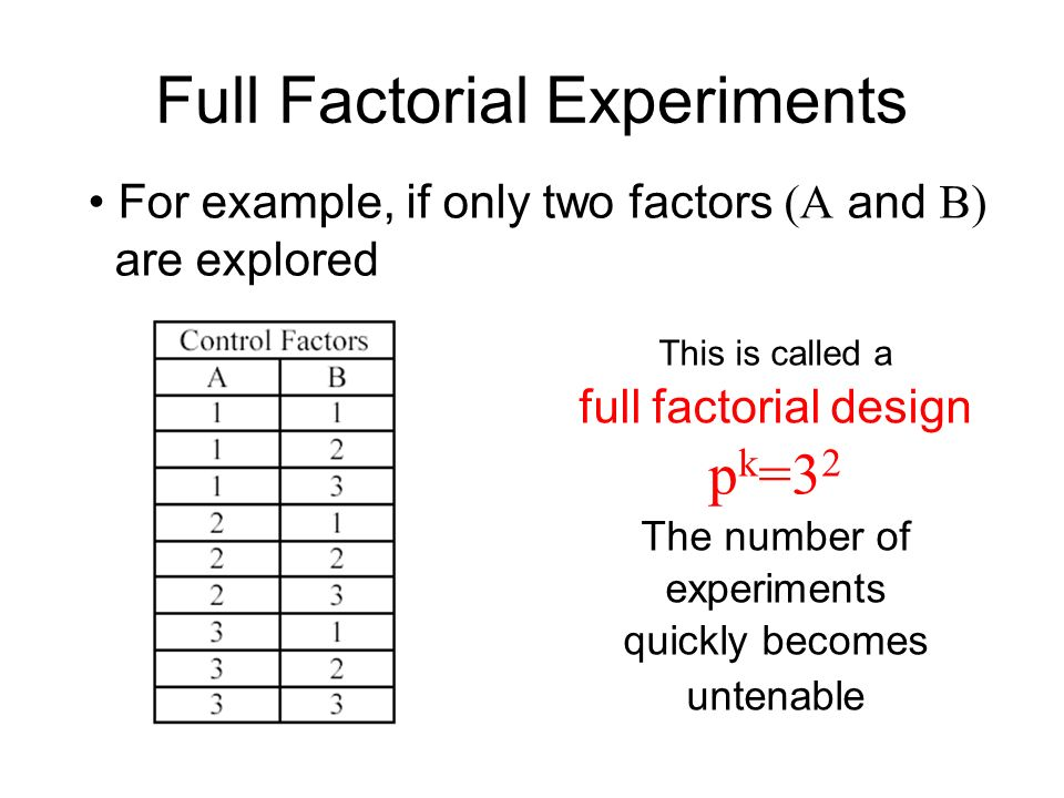 Full Factorial Experiments