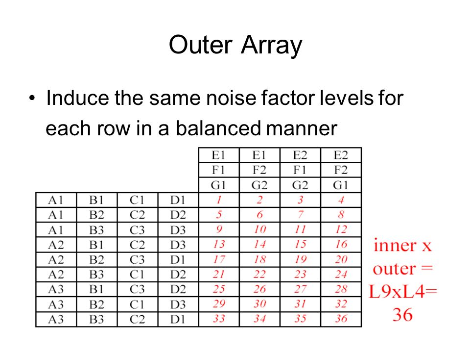 Outer Array Induce the same noise factor levels for