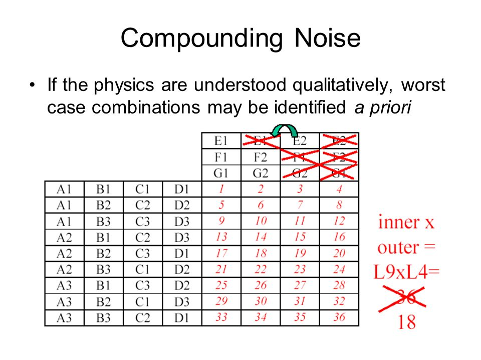 Compounding Noise If the physics are understood qualitatively, worst case combinations may be identified a priori.