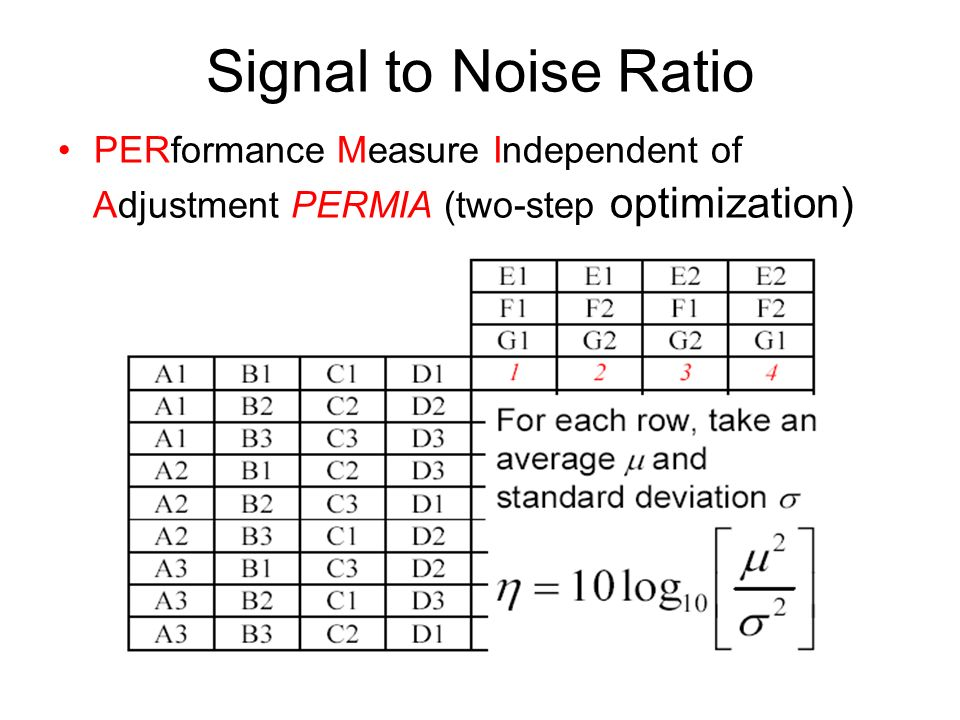 Signal to Noise Ratio Adjustment PERMIA (two-step optimization)