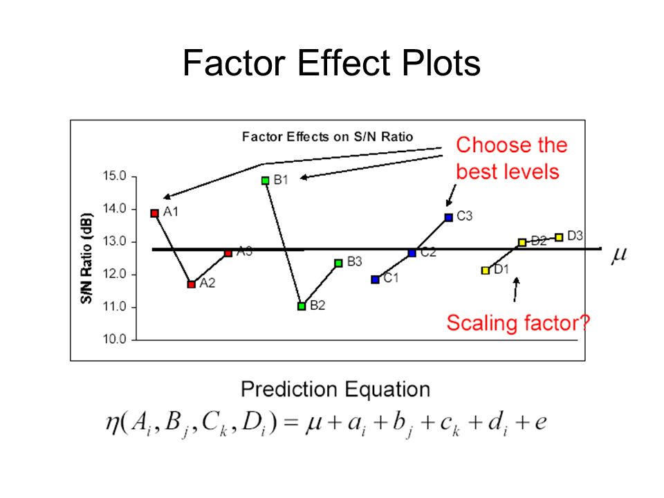 Factor Effect Plots