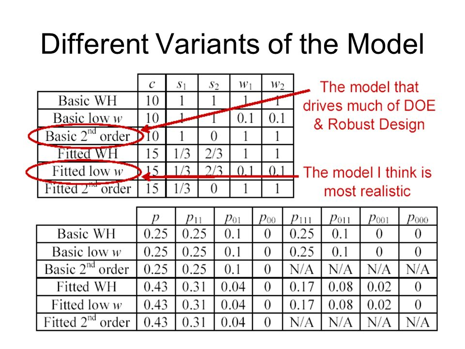 Different Variants of the Model