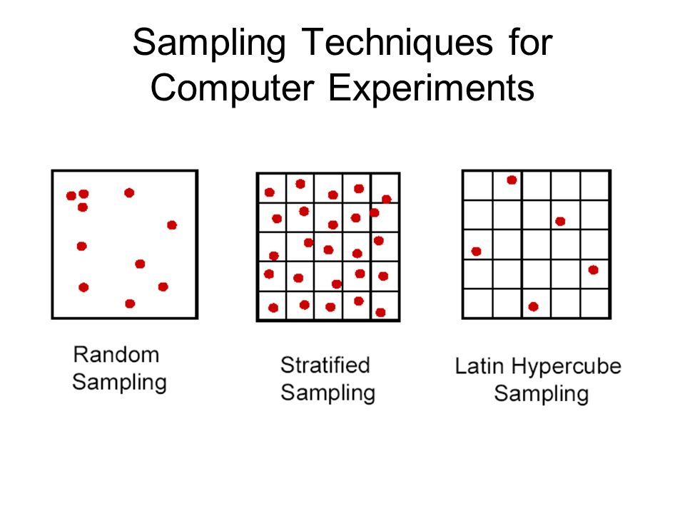 Sampling Techniques for Computer Experiments