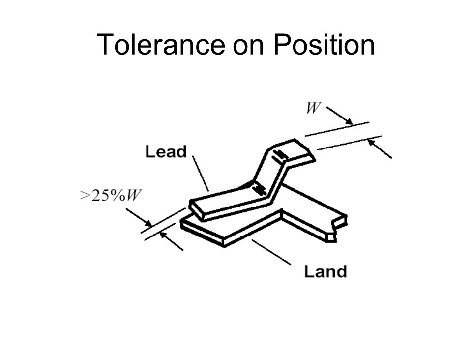 Tolerance on Position