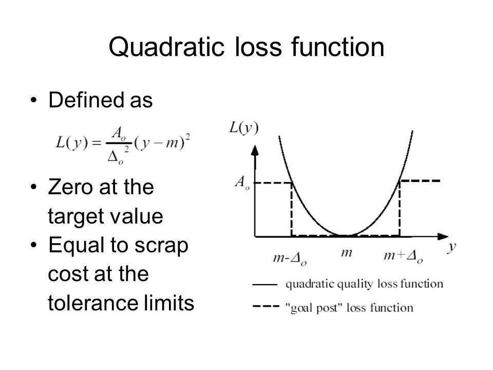 Quadratic loss function