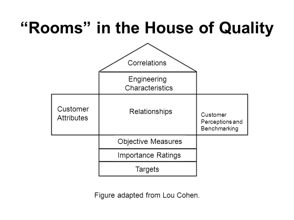 Rooms in the House of Quality