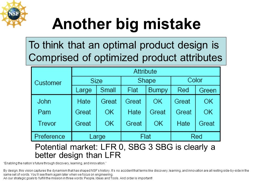 Another big mistake To think that an optimal product design is