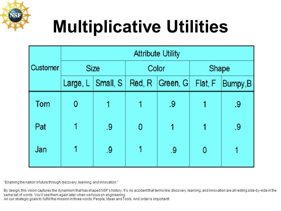 Multiplicative Utilities