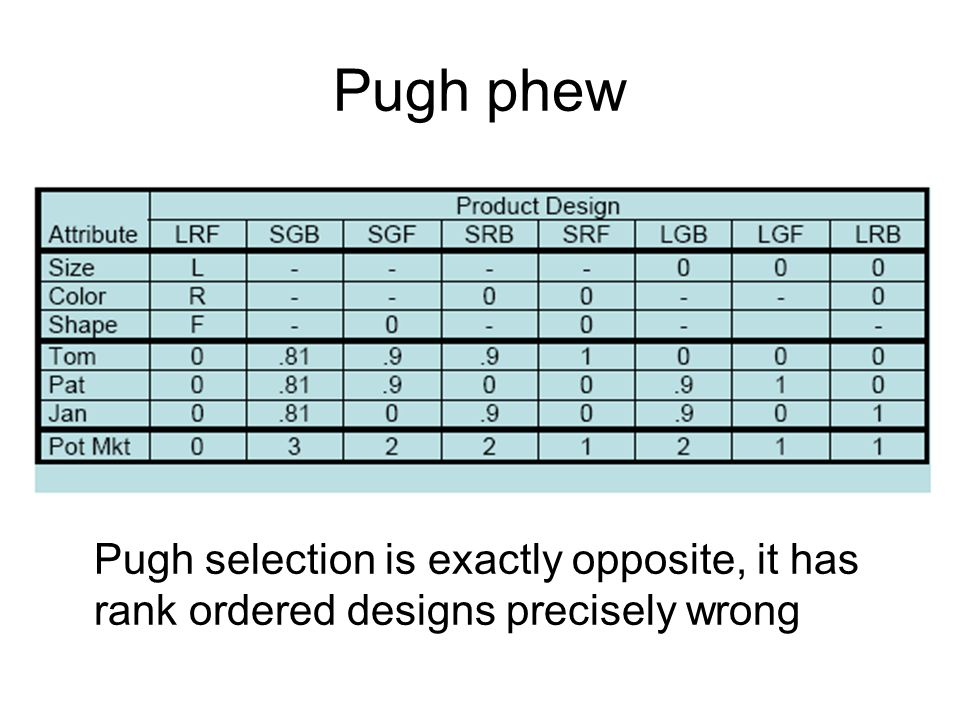 Pugh phew Pugh selection is exactly opposite, it has rank ordered designs precisely wrong
