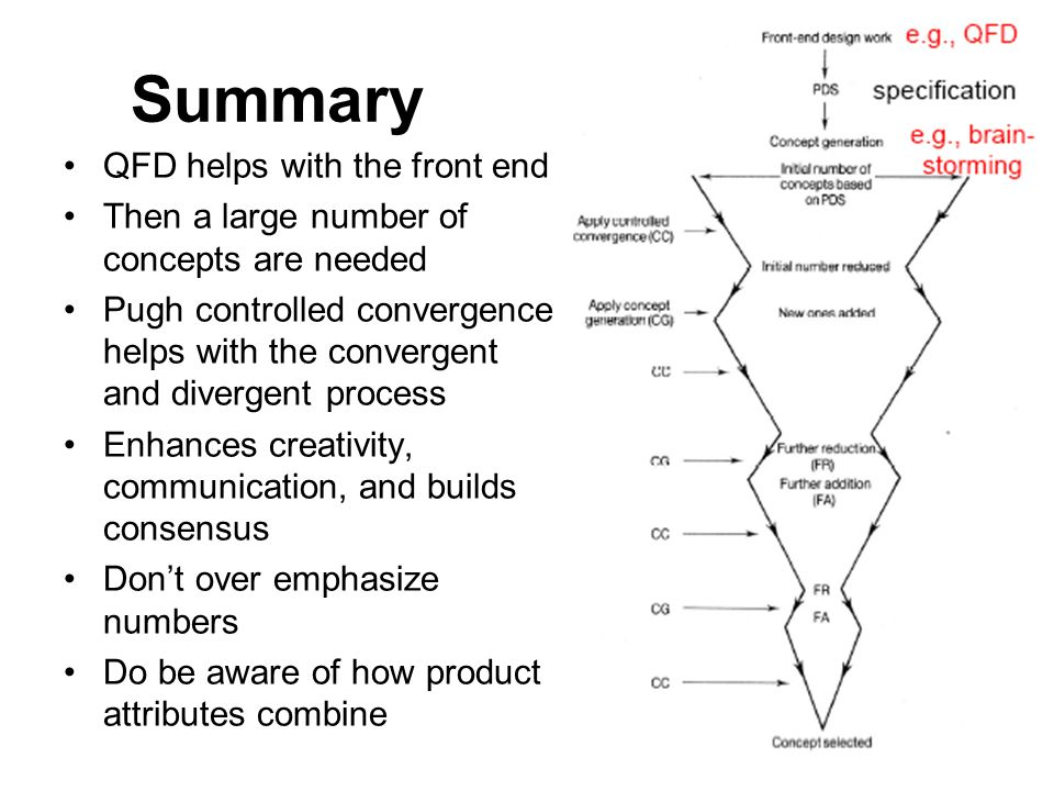 Summary QFD helps with the front end