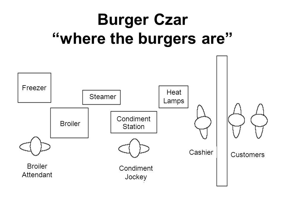 Burger Czar where the burgers are