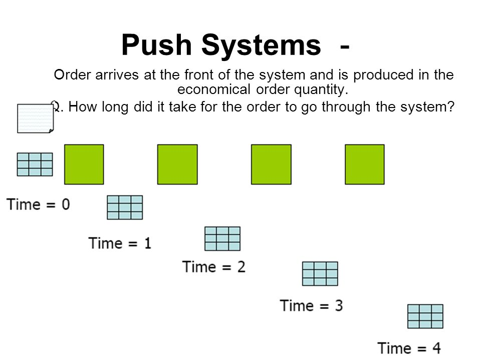 Push Systems - Order arrives at the front of the system and is produced in the economical order quantity.