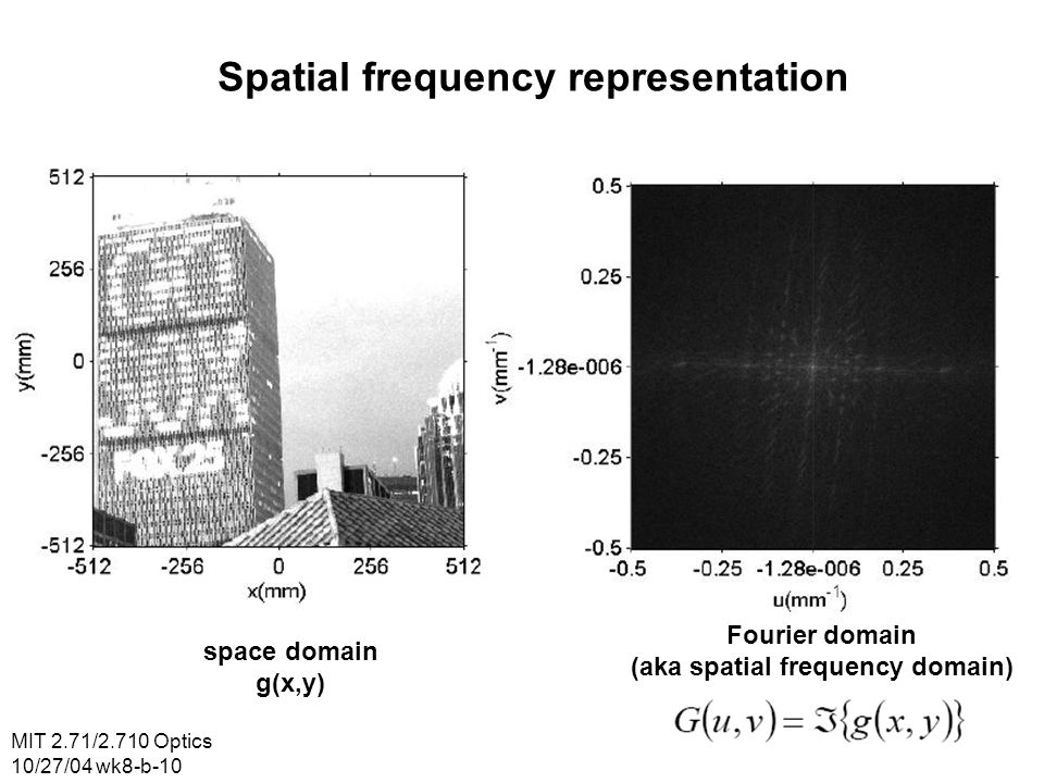 (aka spatial frequency domain)