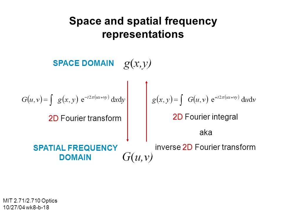 Space and spatial frequency representations SPATIAL FREQUENCY DOMAIN