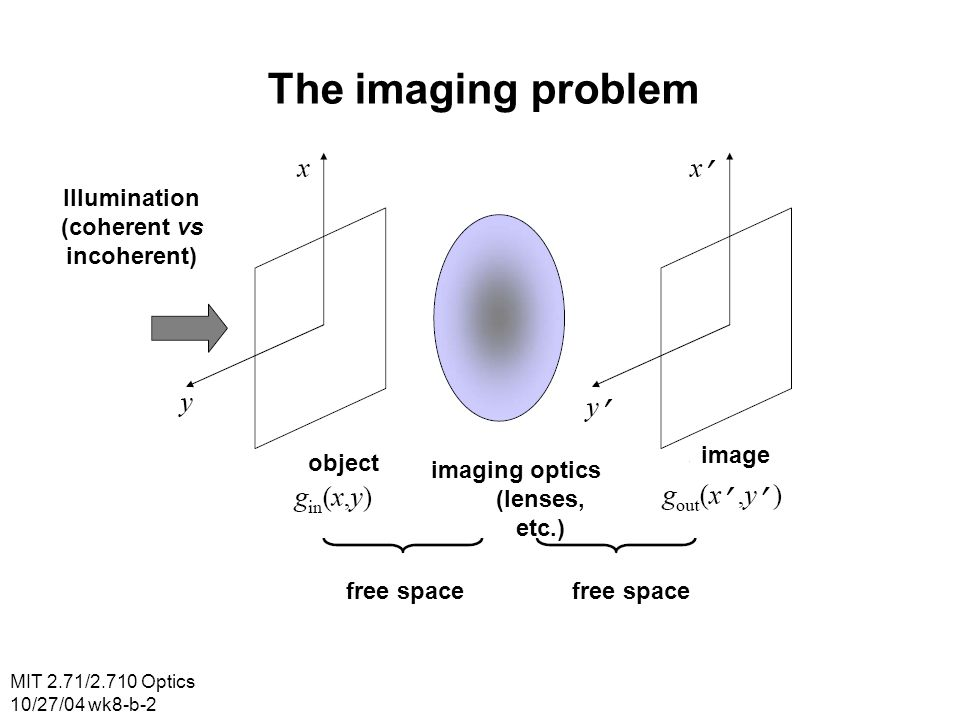 The imaging problem Illumination (coherent vs incoherent) image object