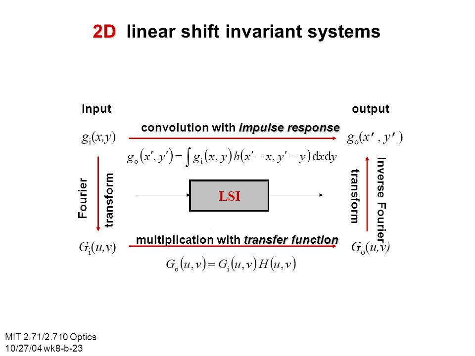 2D linear shift invariant systems