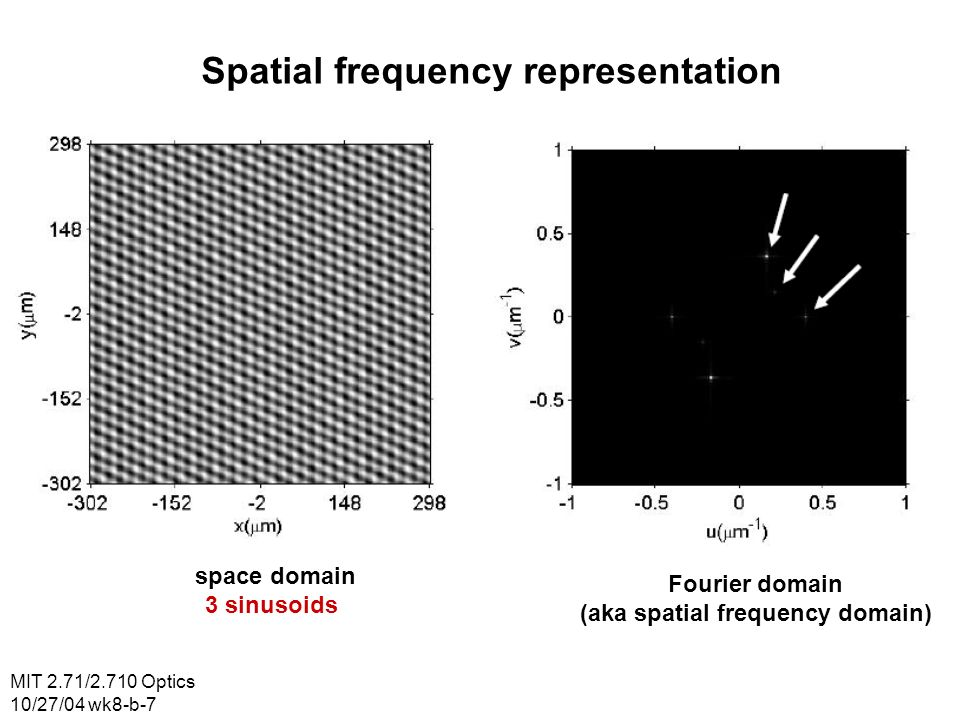 Spatial frequency representation (aka spatial frequency domain)