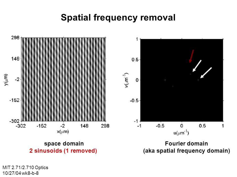 Spatial frequency removal (aka spatial frequency domain)