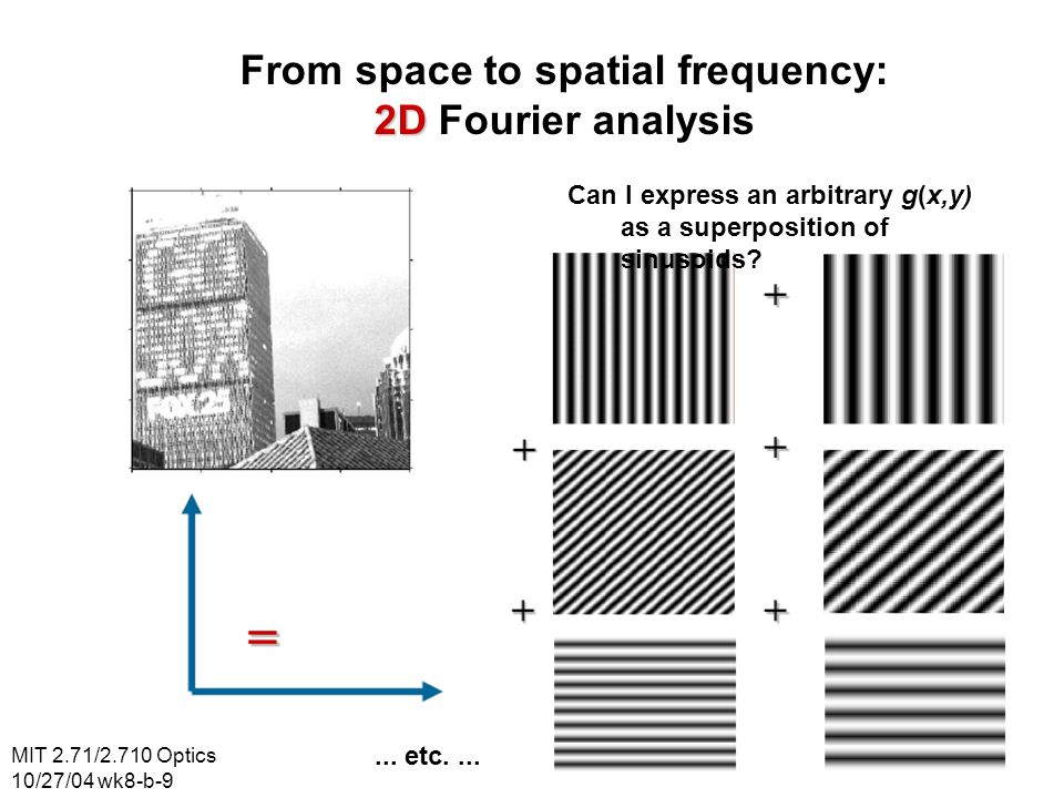 From space to spatial frequency: