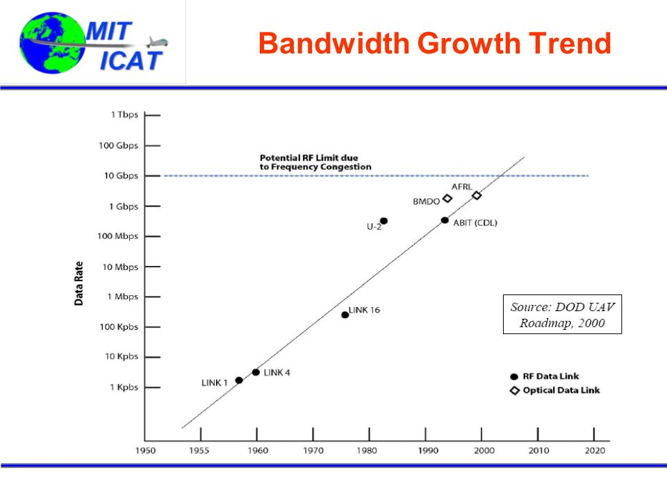 Bandwidth Growth Trend