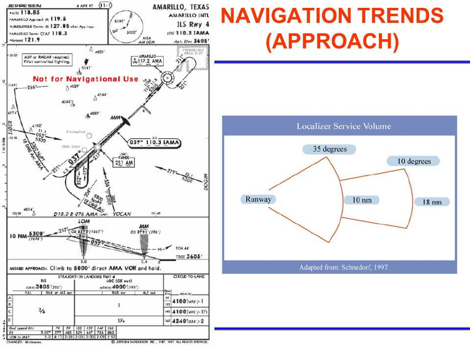 NAVIGATION TRENDS (APPROACH)