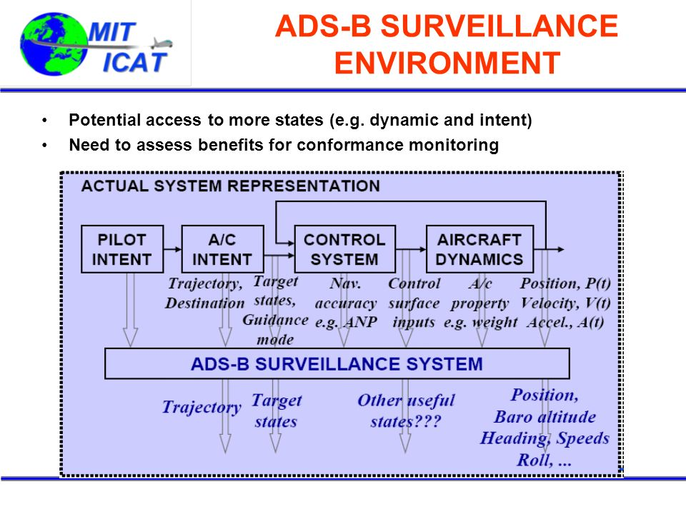 ADS-B SURVEILLANCE ENVIRONMENT