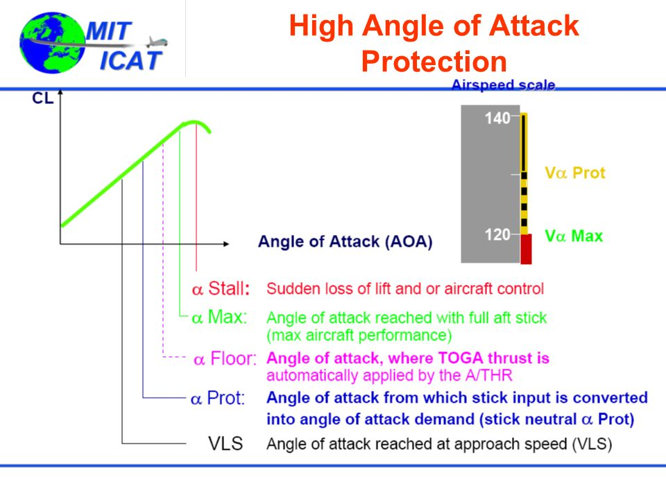 High Angle of Attack Protection