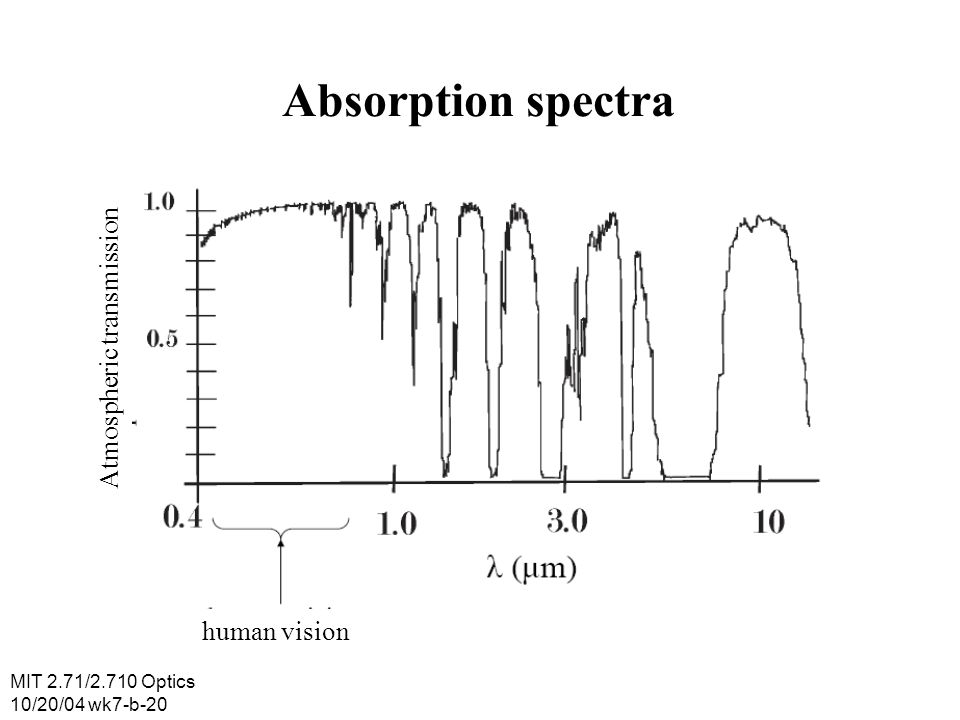 Absorption spectra Atmospheric transmission human vision