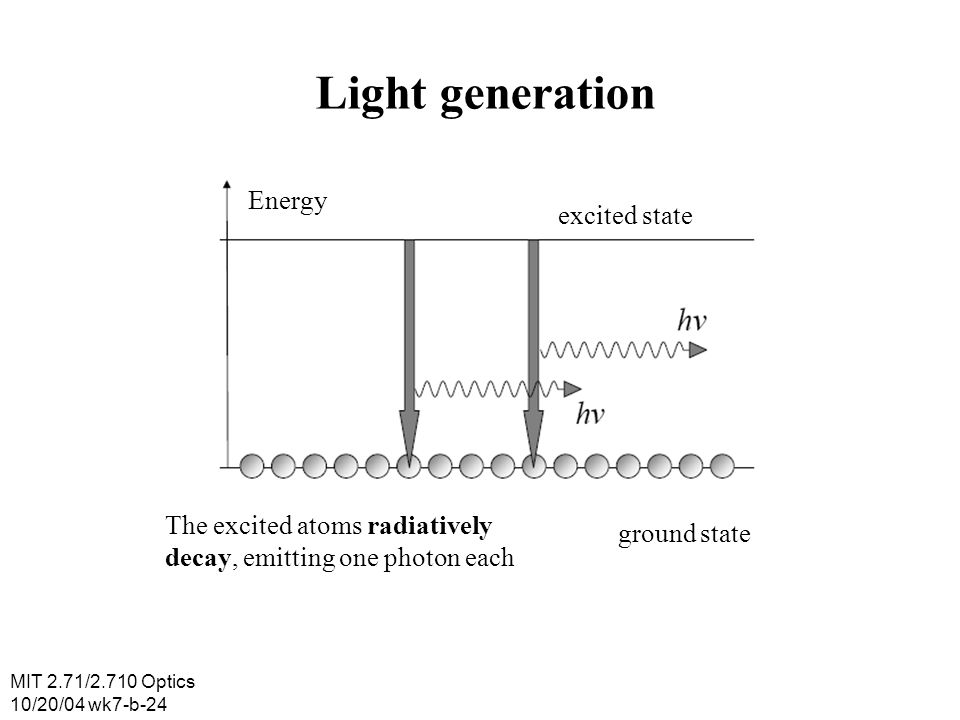Light generation Energy excited state The excited atoms radiatively