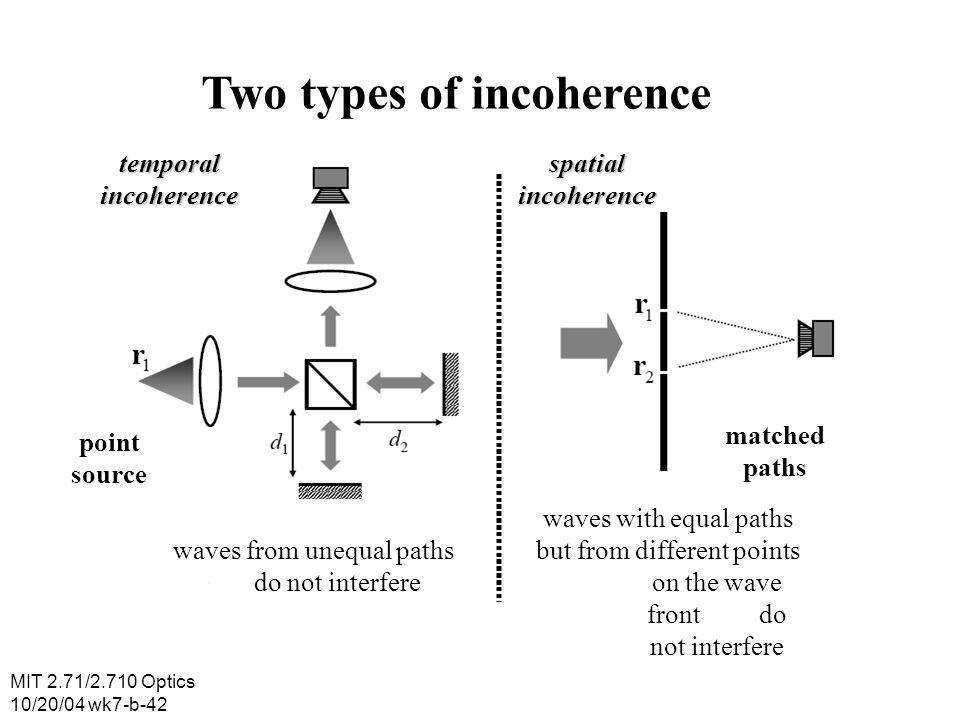 Two types of incoherence