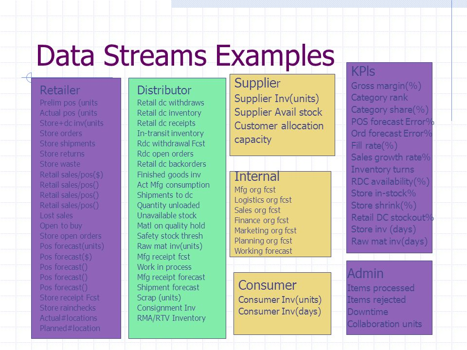 Data Streams Examples KPls Supplier Internal Admin Consumer Retailer
