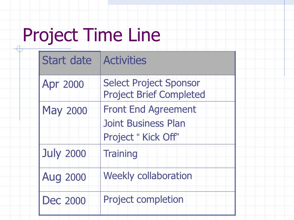 Project Time Line Start date Activities Apr 2000 May 2000 July 2000