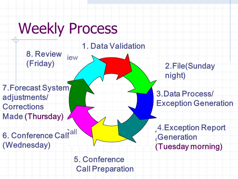 Weekly Process 1. Data Validation 8. Review (Friday)