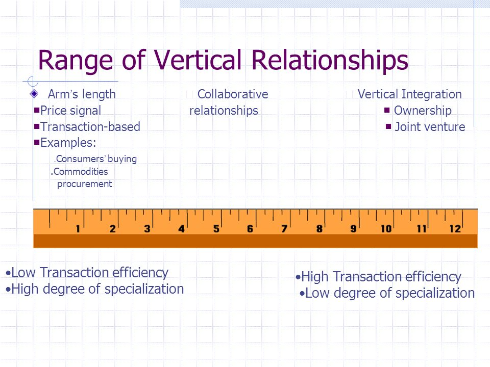 Range of Vertical Relationships