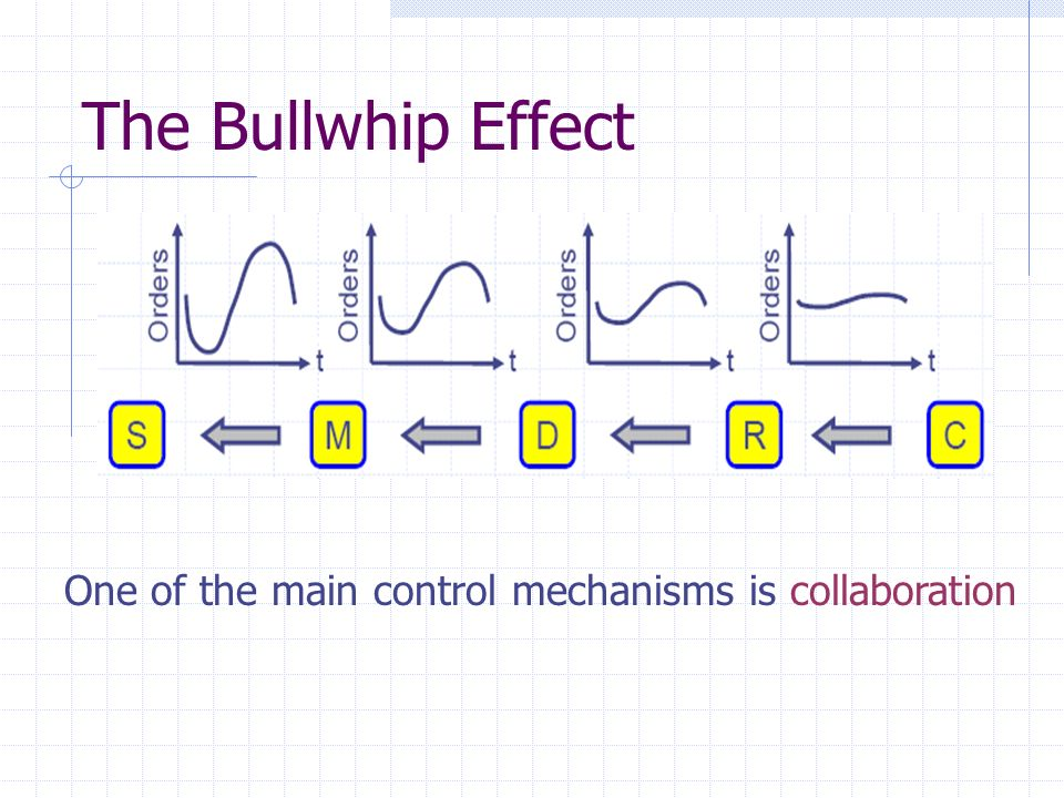 The Bullwhip Effect One of the main control mechanisms is collaboration