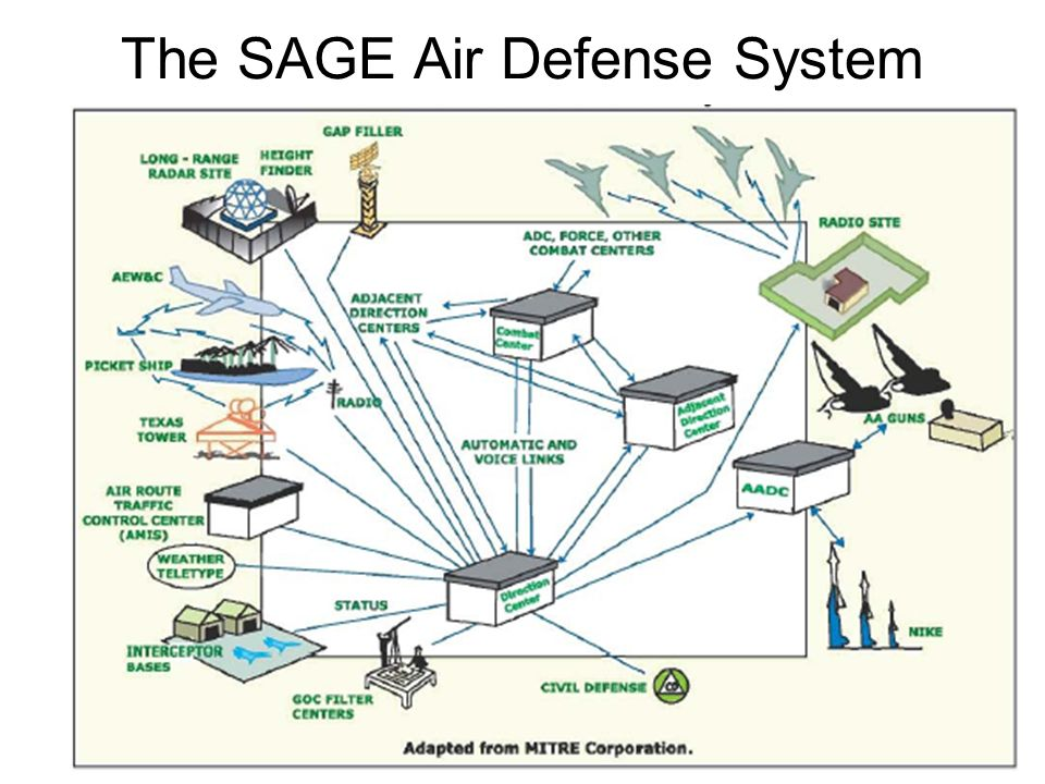 The SAGE Air Defense System