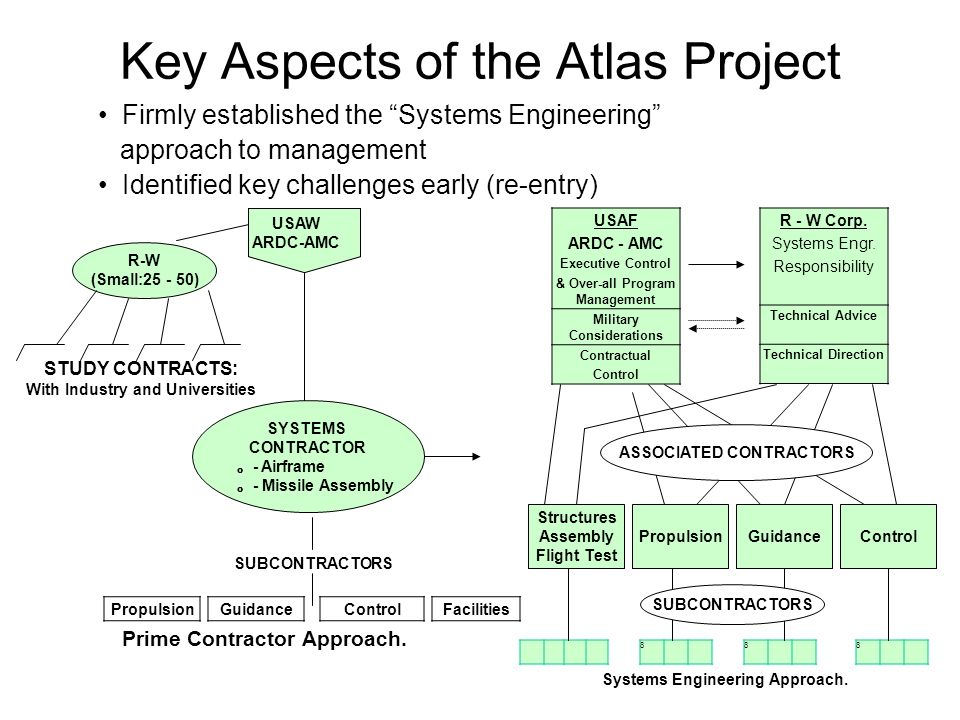 Key Aspects of the Atlas Project