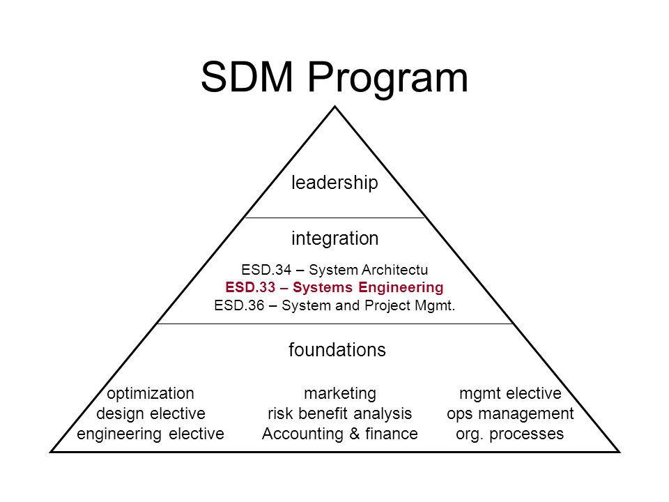ESD.33 – Systems Engineering