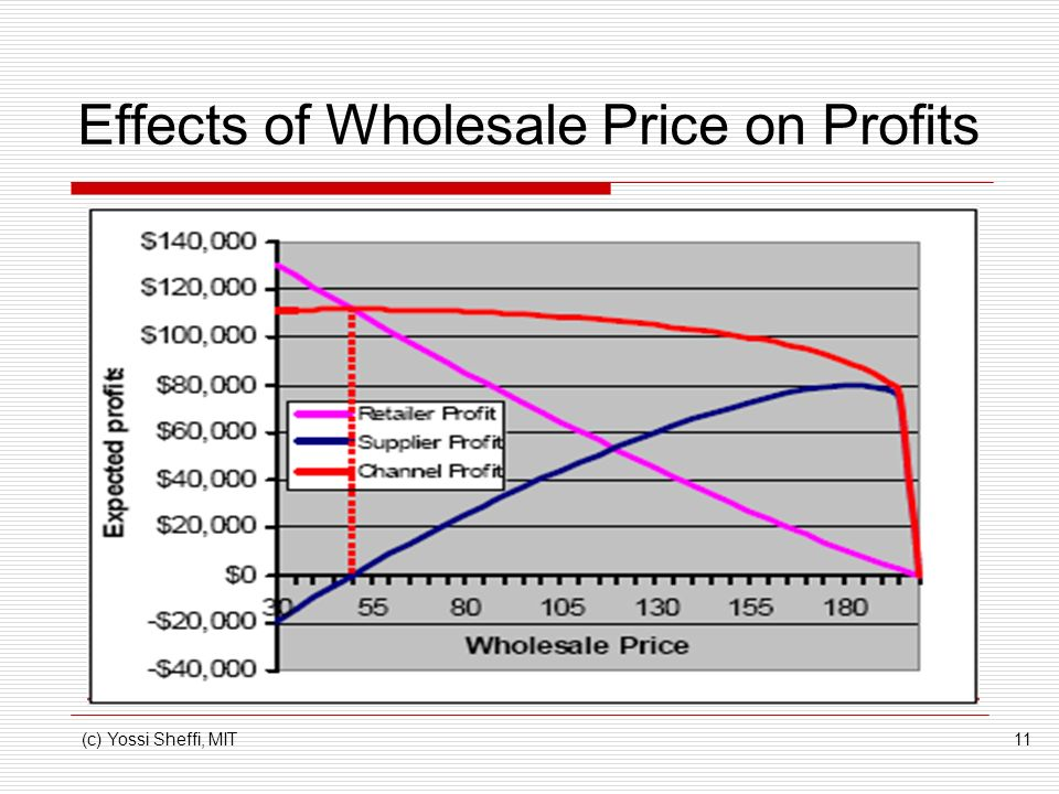Effects of Wholesale Price on Profits