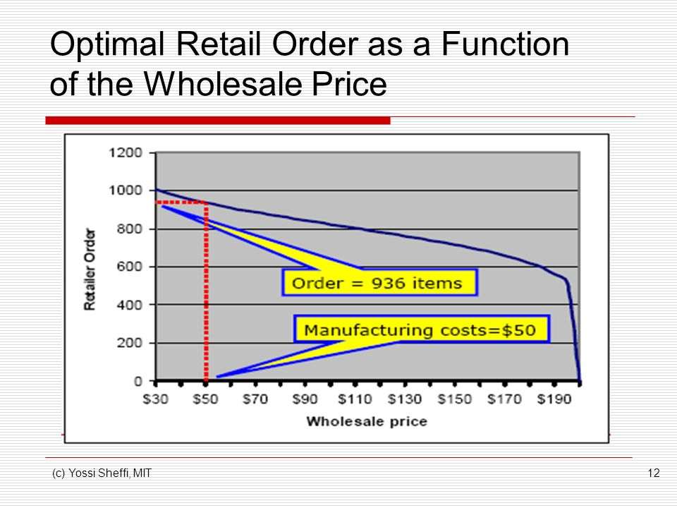 Optimal Retail Order as a Function of the Wholesale Price