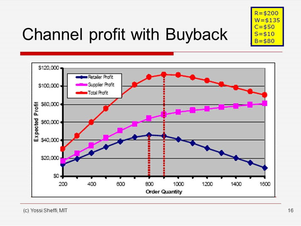 Channel profit with Buyback