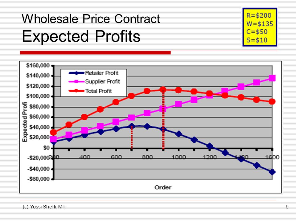 Wholesale Price Contract Expected Profits