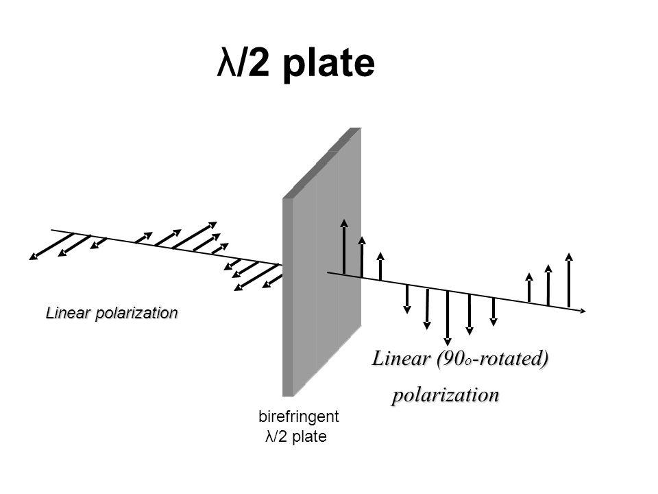 λ/2 plate Linear (90o-rotated) polarization Linear polarization