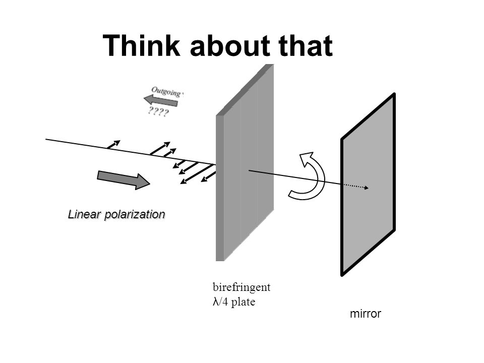 Think about that Linear polarization birefringent λ/4 plate mirror