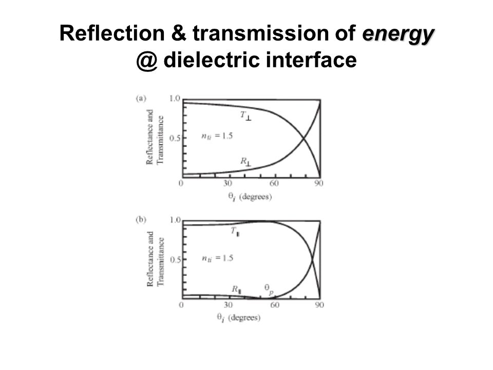 Reflection & transmission of energy @ dielectric interface