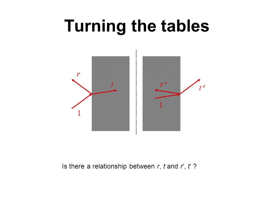Turning the tables Is there a relationship between r, t and r', t'